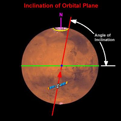 Orbital Parameters